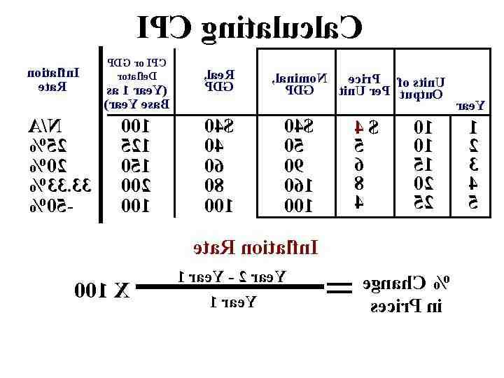 Comment calculer l'IPC